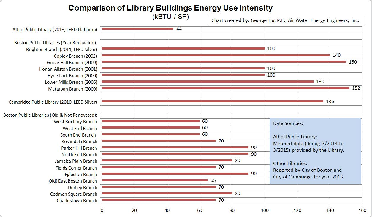 LibraryEnergyCompare