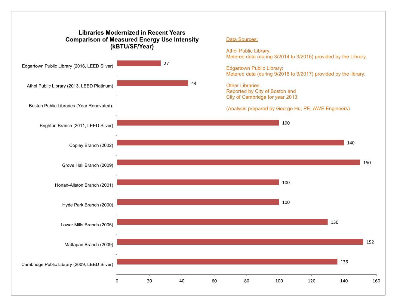 Masschusetts Libraries EUI Comparison